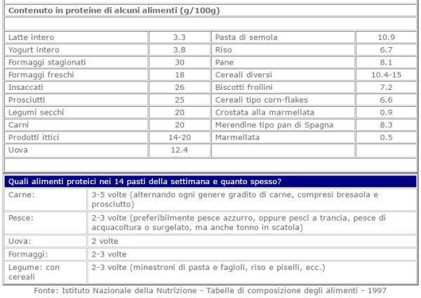 proteineealimenti