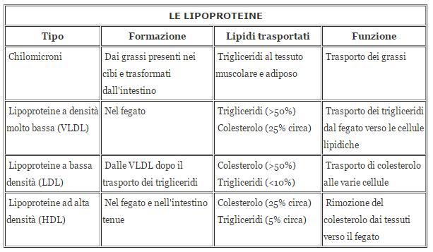 diete da trigliceridi da ridurre