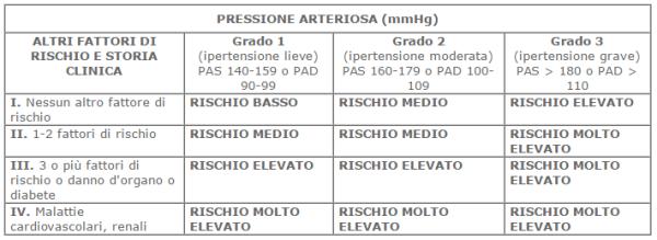 pressionevalori3