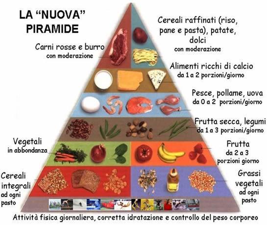 Quale quantità di carboidrati in giorno per perdita di peso