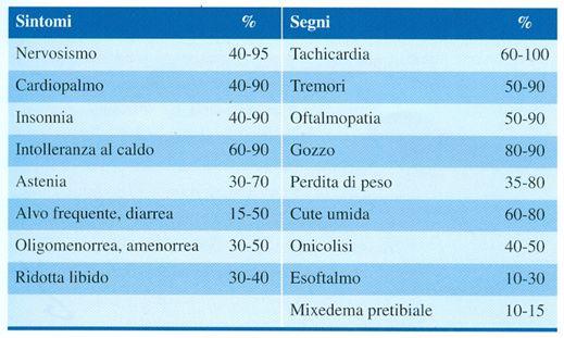 Tiroide E Gravidanza Sport E Medicina